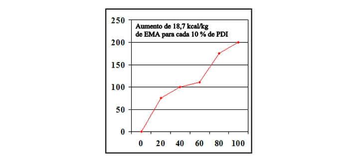 Artigo: Redução de Custo. Aumento de EMA para PDI