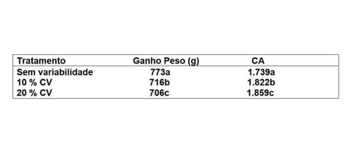 Artigo: Redução de Custo. Tabela (Tratamento/Ganho Peso/CA)