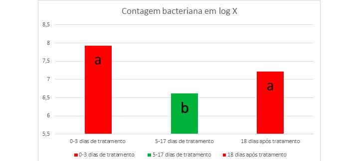 Post: Ácidos Orgânicos. Contagem bacteriana no trato urinário de porcas tratadas com ácido cítrico durante a gestação.