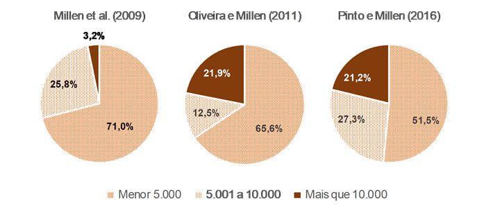 Imagem sobre tamanho médio das operações de confinamento no Brasil