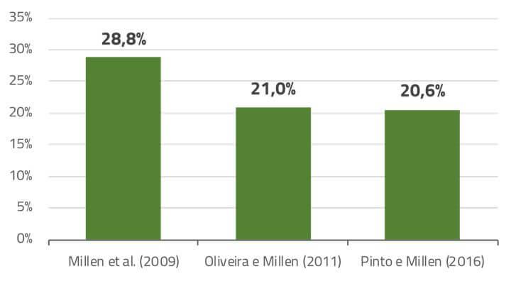 Imagem sobre nível de inclusão de volumoso na evolução do confinamento do Brasil