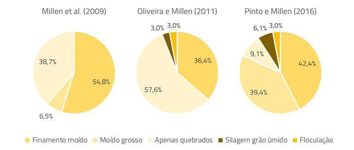Imagem sobre processamento de grãos na evolução do confinamento do Brasil