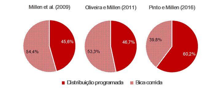 Manejo de distribuição de dietas na evolução do confinamento no Brasil