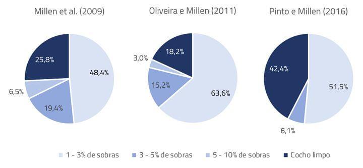 Manejo de cocho sobre a evolução do confinamento no Brasil
