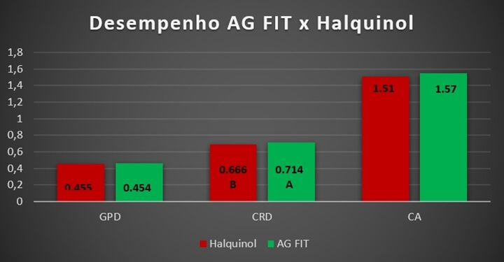 Promotores de crescimento - gráfico sobre o desempenho AG FIT versus Halquinol