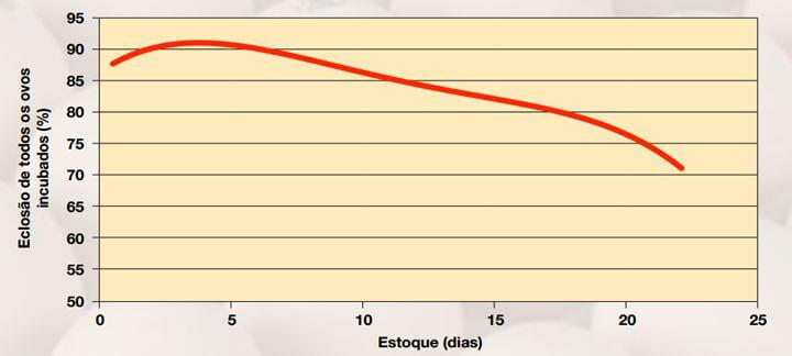 SPIDES - Gráfico que mostra a porcentagem de eclosão de todos os ovos incubados.