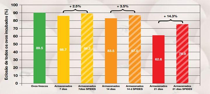 Artigo sobre SPIDES: Gráfico que mostra a porcentagem de eclosão de todos os ovos incubados.
