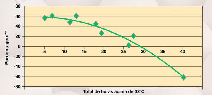 Artigo sobre SPIDES: Gráfico que mostra em porcentagem o total de horas acima de trinta e dois graus