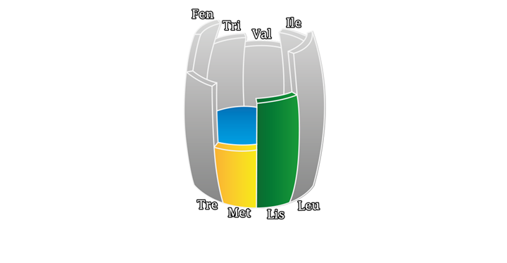 Artigo referente a aminoácidos e redução proteíca: A figura mostra o barril da Teoria do Barril de Liebig.