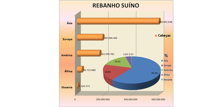 Peste Suína Africana: dados mundiais sobre o rebanho suíno