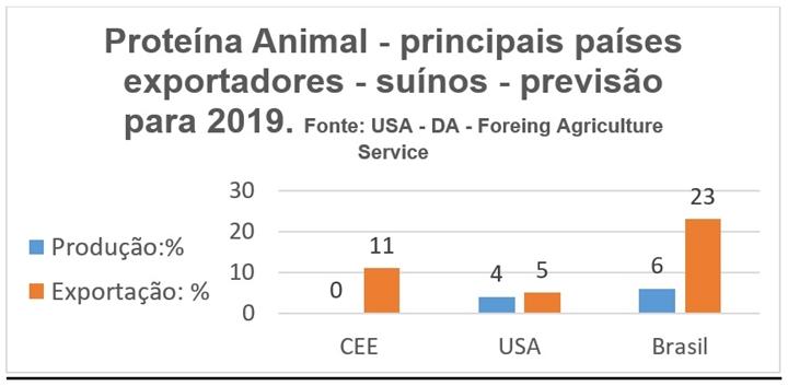 Peste Suína Africana: a imagem mostra uma tabela com as porcentagens de produção nos principais países exportadores