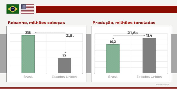 gráfico sobre o rebanho, milhões de cabeças e ao lado gráfico sobre produção, milhões de toneladas - artigo sobre carne bovina