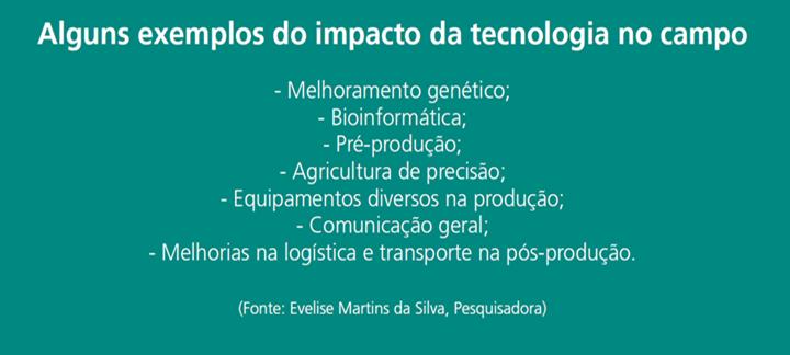 uma imagem dando exemplos do impacto da tecnologia no campo, na indústria avícola