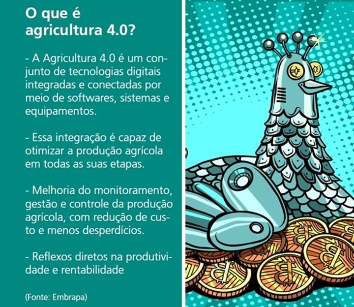 Imagem que mostra um resumo do que é a Agricultura 4.0 na industria avícola