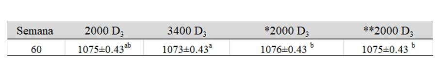 Tabela 2 do artigo com o tema sobre vitaminas lipossoluveis. Efeito da suplementação de 25(OH)D3 nas rações de matrizes pesadas sobre a densidade da casca dos ovos