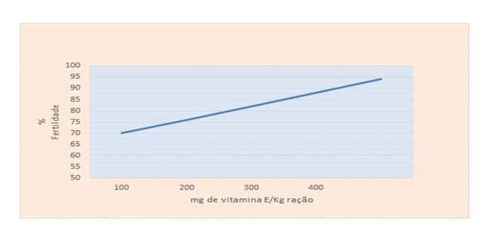 Gráfico 1. Efeito dos níveis crescentes de vitamina E sobre o % fertilidade de ovos férteis