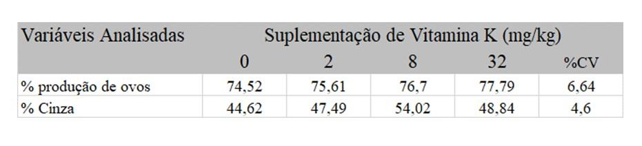 Tabela 2. Efeitos da suplementação de vitamina K sobre desempenho zootécnico e mineralização óssea