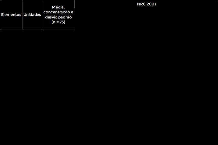 Tabela 1 - Concentração mineral média de silagens de milho brasileiras - resumo da necessidade nutricionais para vacas em transição e lactação e composição mineral da silagem de milho na base da matéria seca (MS), de acordo com o NRC (2001)