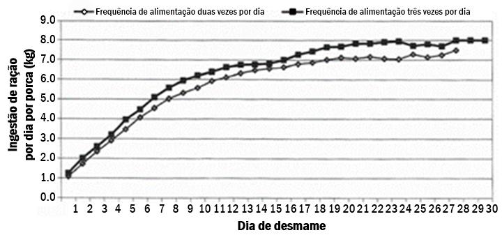 Figura 1. Curva de alimentação média por semeie por dia duas e três vezes grupos alimentados diariamente durante o período de lactação. Fonte: adaptado de Poulopoulou et al., 2018