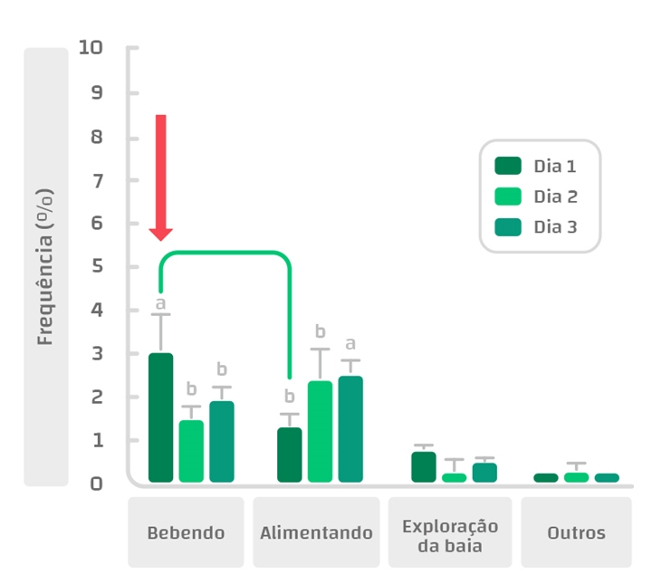 Gráfico 2 – Comportamento de leitões nos primeiros dias após o desmame (Adaptado de Hwang et al., 2016)