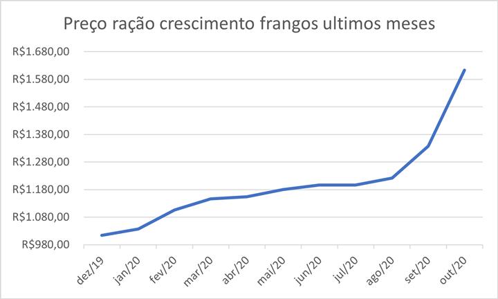 Gráfico 1 – Preço da ração crescimento (sem alteração nos níveis nutricionais), apenas atualizando os preços das MPs.