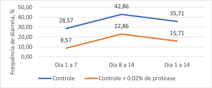 Figura 2. Efeito da protease sobre a incidência de diarreia (Adaptado de Park et al., 2020)