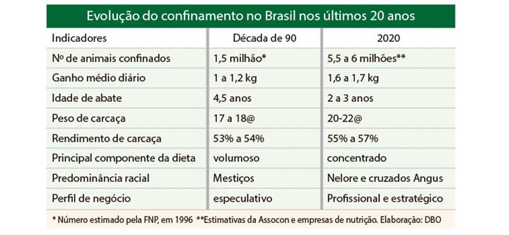 Evolução do confinamento no Brasil nos últimos 20 anos