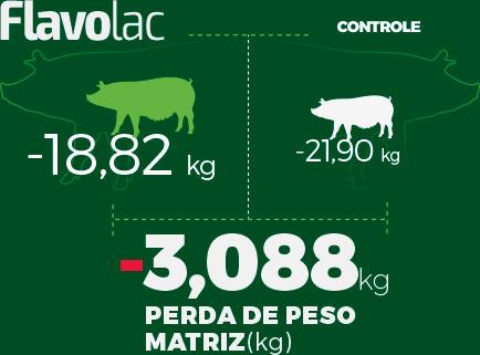 Infográfico da Perda de Peso das Matrizes