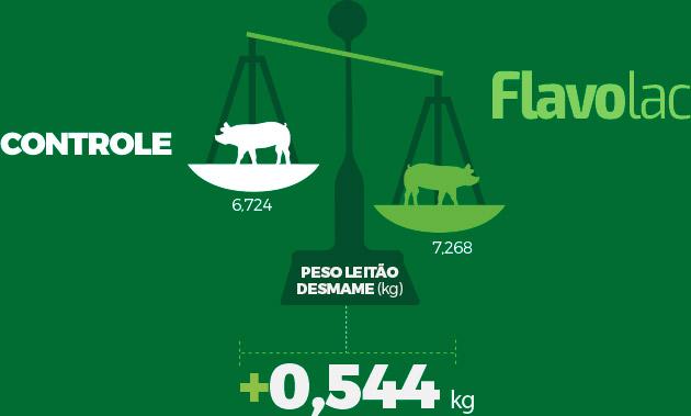 Infográfico: Peso Leitão Desmame