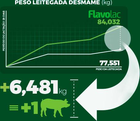 Infográfico: Peso Leitegada Desmame